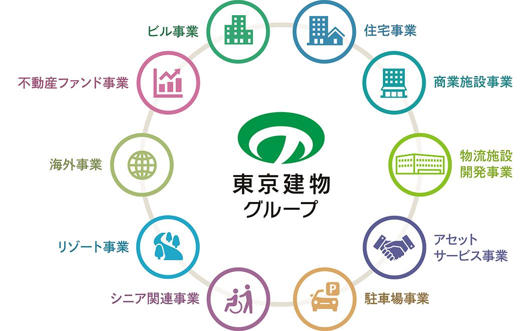 東京建物グループの事業について